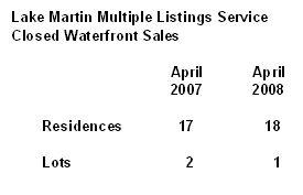 Lake Martin MLS stats April 07 vs April 08